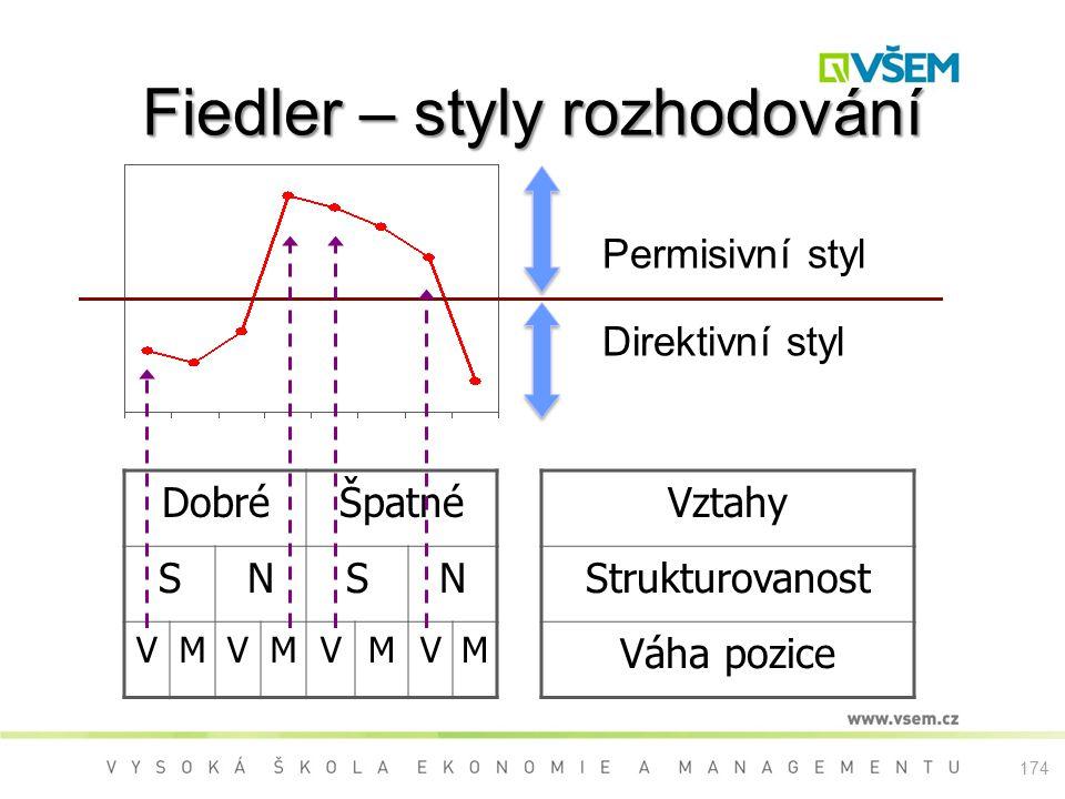 Fiedler – styly rozhodování Permisivní styl Direktivní styl DobréŠpatné SNSN VMVMVMVM Vztahy Strukturovanost Váha pozice 174