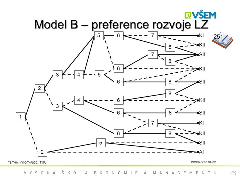 Model B – preference rozvoje LZ KII 1 2 2 3 3 4 45 6 8 5 5 6 6 6 7 8 KI KII SII KI KII AI SII 7 68 6 8 8 8 7 Pramen: Vroom-Jago, 1988 251 179