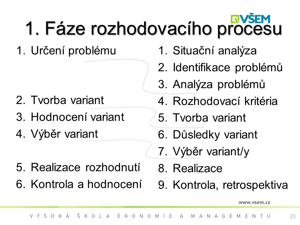 1. Fáze rozhodovacího procesu  Určení problému  Situační analýza  Identifikace problémů  Analýza problémů  Rozhodovací kritéria  Tvorba va