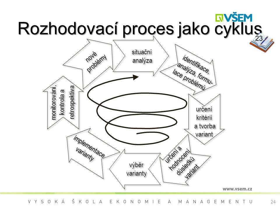 Rozhodovací proces jako cyklus 23 identifikace, analýza, formu- lace problémů identifikace, analýza, formu- lace problémů nové problémy nové problémy situační analýza situační analýza monitorování, kontrola a retrospektiva monitorování, kontrola a retrospektiva implementace varianty implementace varianty výběr varianty výběr varianty určení a hodnocení důsledků variant určení a hodnocení důsledků variant určení kritérií a tvorba variant určení kritérií a tvorba variant 24