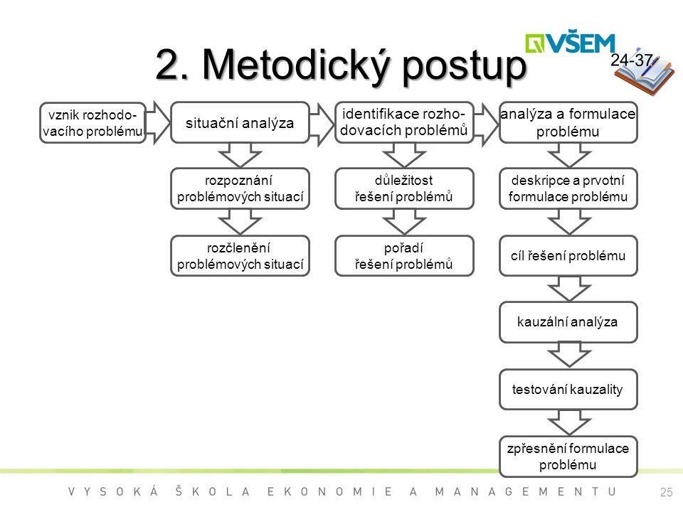 2. Metodický postup důležitost řešení problémů pořadí řešení problémů analýza a formulace problému deskripce a prvotní formulace problému cíl řešení p