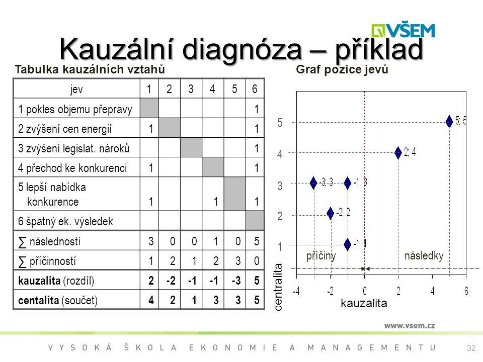 Kauzální diagnóza – příklad jev123456 1 pokles objemu přepravy 1 2 zvýšení cen energií1 1 3 zvýšení legislat. nároků 1 4 přechod ke konkurenci1 1 5 le