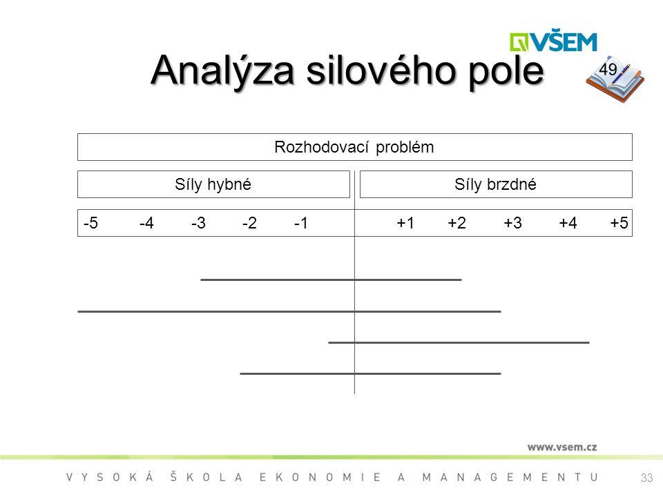 Analýza silového pole Analýza silového pole Síly hybné -5 -4 -3 -2 -1 +1 +2 +3 +4 +5 Síly brzdné Rozhodovací problém 49 33