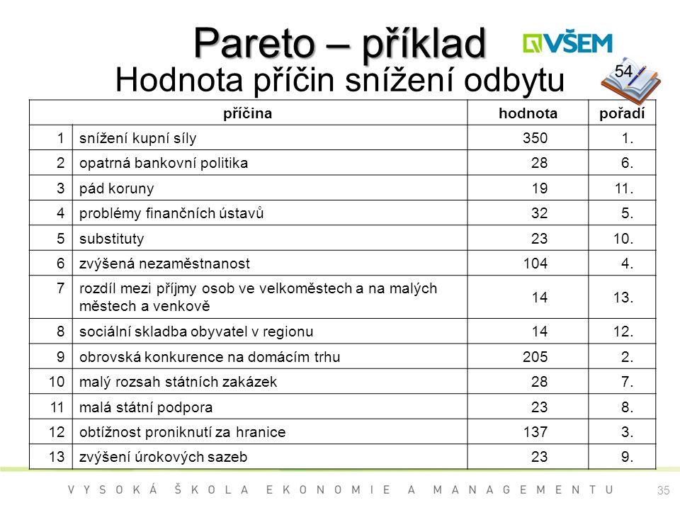 Pareto – příklad Pareto – příklad Hodnota příčin snížení odbytu příčinahodnotapořadí 1 snížení kupní síly3501. 2 opatrná bankovní politika286. 3 pád k