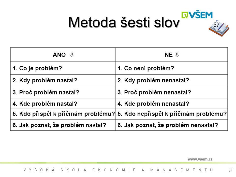 Metoda šesti slov Metoda šesti slov ANO  NE  1.Co je problém?1.