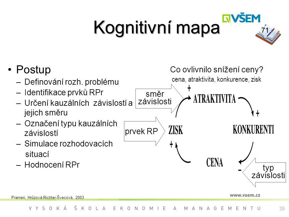 Kognitivní mapa Kognitivní mapa Postup –Definování rozh. problému –Identifikace prvků RPr –Určení kauzálních závislostí a jejich směru –Označení typu