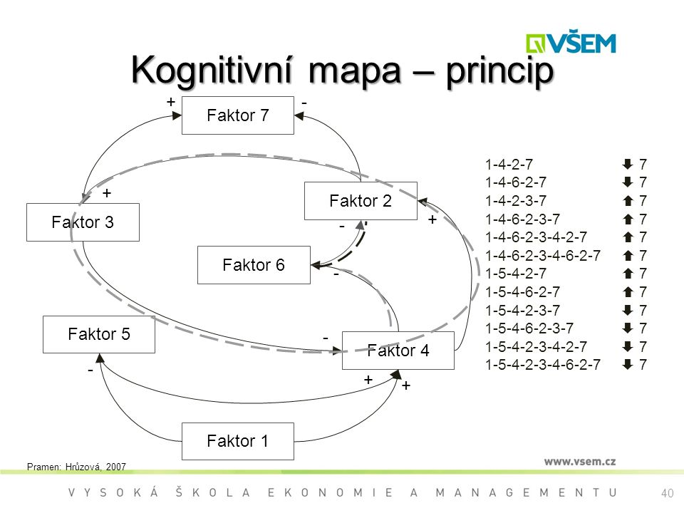 Kognitivní mapa – princip Faktor 7 Faktor 1 Faktor 6 Faktor 2 Faktor 4 Faktor 5 Faktor 3 -+ + + + + - - - - 1-4-2-7  7 1-4-6-2-7  7 1-4-2-3-7  7 1-4-6-2-3-7  7 1-4-6-2-3-4-2-7  7 1-4-6-2-3-4-6-2-7  7 1-5-4-2-7  7 1-5-4-6-2-7  7 1-5-4-2-3-7  7 1-5-4-6-2-3-7  7 1-5-4-2-3-4-2-7  7 1-5-4-2-3-4-6-2-7  7 Pramen: Hrůzová, 2007 40