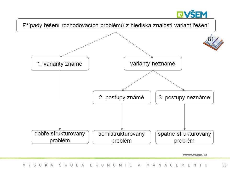 2. postupy známé varianty neznáme 3. postupy neznáme špatně strukturovaný problém semistrukturovaný problém 1. varianty známe dobře strukturovaný prob
