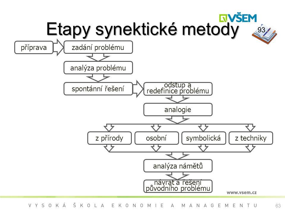 Etapy synektické metody příprava zadání problému analýza problému spontánní řešení odstup a redefinice problému analogie analýza námětů návrat a řešení původního problému z technikysymbolickáosobníz přírody 93 63