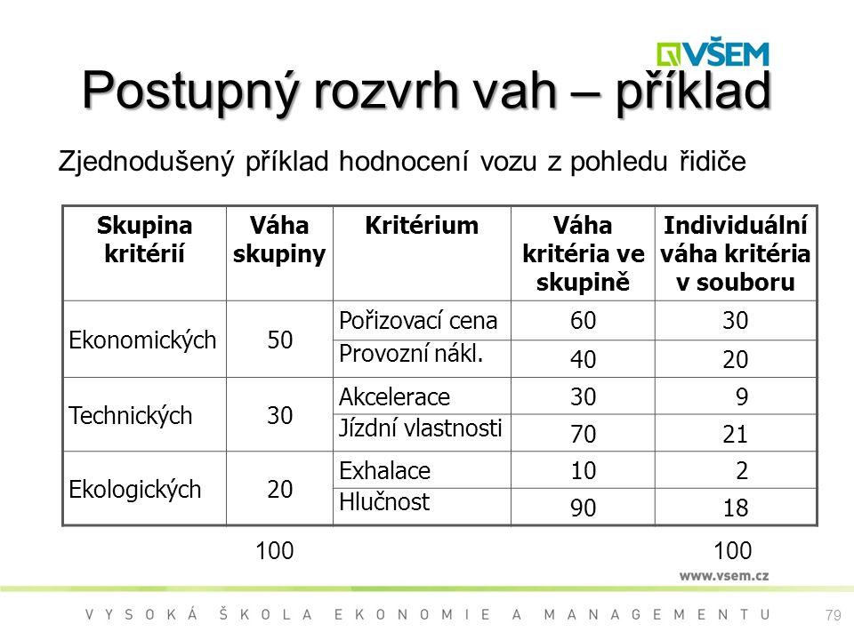 79 Postupný rozvrh vah – příklad Zjednodušený příklad hodnocení vozu z pohledu řidiče Skupina kritérií Váha skupiny KritériumVáha kritéria ve skupině