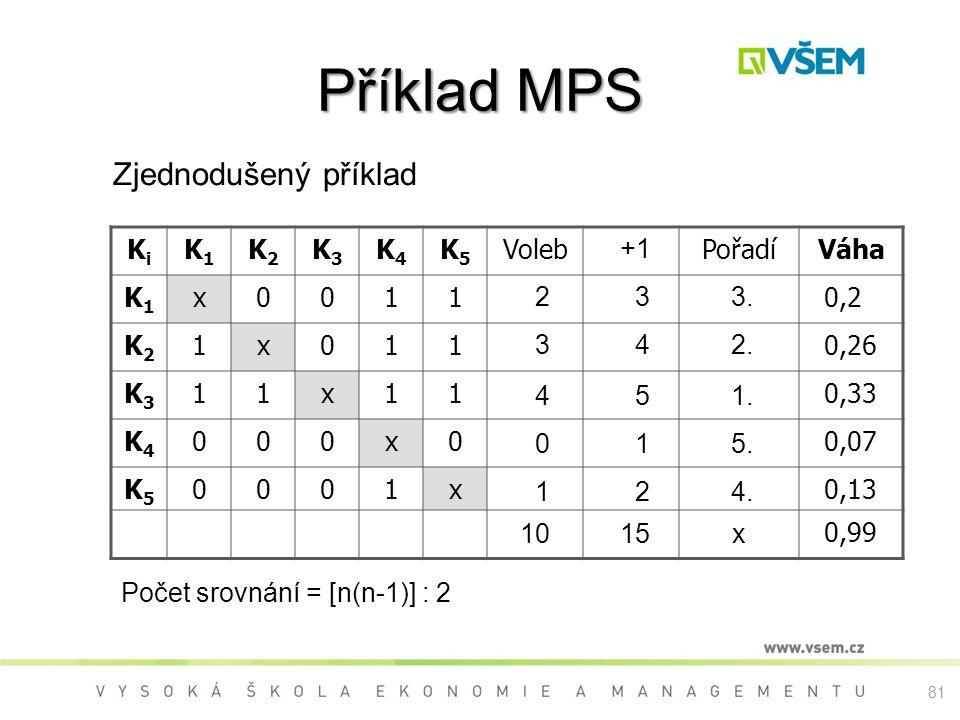 81 Příklad MPS Zjednodušený příklad KiKi K1K1 K2K2 K3K3 K4K4 K5K5 VolebPořadíVáha K1K1 x0011 0,2 K2K2 1x011 0,26 K3K3 11x11 0,33 K4K4 000x0 0,07 K5K5 0001x 0,13 0,99 2 3 4 0 1 10 Počet srovnání = [n(n-1)] : 2 +1 3 4 5 1 2 15 3.