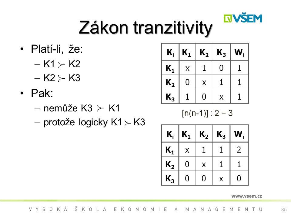 Zákon tranzitivity Platí-li, že: –K1 K2 –K2 K3 Pak: –nemůže K3 K1 –protože logicky K1 K3 KiKi K1K1 K2K2 K3K3 WiWi K1K1 x101 K2K2 0x11 K3K3 10x1 KiKi K1K1 K2K2 K3K3 WiWi K1K1 x112 K2K2 0x11 K3K3 00x0 [n(n-1)] : 2 = 3 85