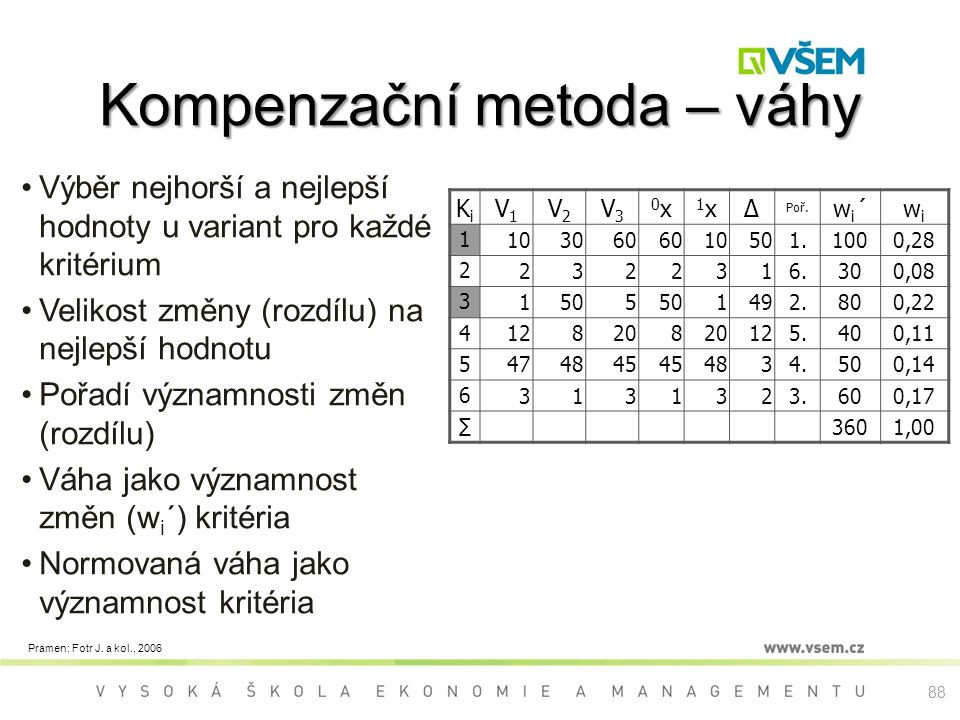 Výběr nejhorší a nejlepší hodnoty u variant pro každé kritérium Velikost změny (rozdílu) na nejlepší hodnotu Pořadí významnosti změn (rozdílu) Váha jako významnost změn (w i ´) kritéria Normovaná váha jako významnost kritéria KiKi V1V1 V2V2 V3V3 0x0x 1x1x∆ Poř.