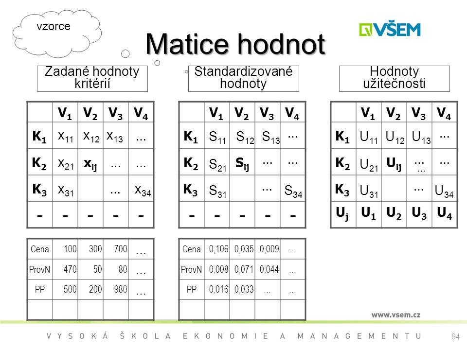 94 Matice hodnot V1V1 V2V2 V3V3 V4V4 V1V1 V2V2 V3V3 V4V4 V1V1 V2V2 V3V3 V4V4 K1K1 …K1K1 … K1K1 … K2K2 x ij ……K2K2 S ij …… K2K2 U ij …… K3K3 …K3K3 … K3K3 … ----- ----- UjUj U1U1 U2U2 U3U3 U4U4 Cena100300700 … Cena0,1060,0350,009… ProvN4705080 … ProvN0,0080,0710,044… PP500200980 … PP0,0160,033…… Zadané hodnoty kritérií Standardizované hodnoty Hodnoty užitečnosti x 11 x 12 x 13 x 21 x 31 x 34 S 11 S 12 S 13 S 21 S 31 S 34 U 11 U 12 U 13 U 21 … U 31 U 34 vzorce
