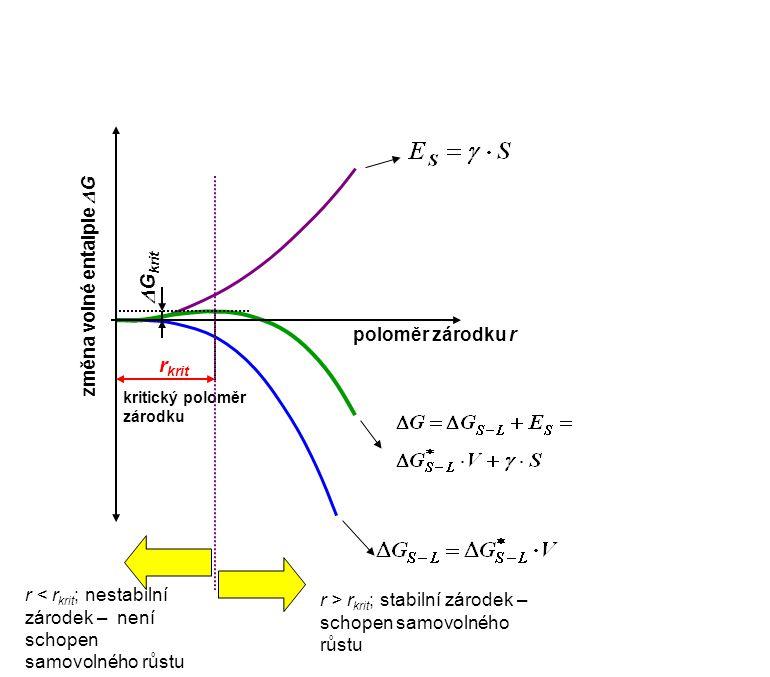 poloměr zárodku r změna volné entalpie  G r krit kritický poloměr zárodku  G krit r < r krit ; nestabilní zárodek – není schopen samovolného růstu r