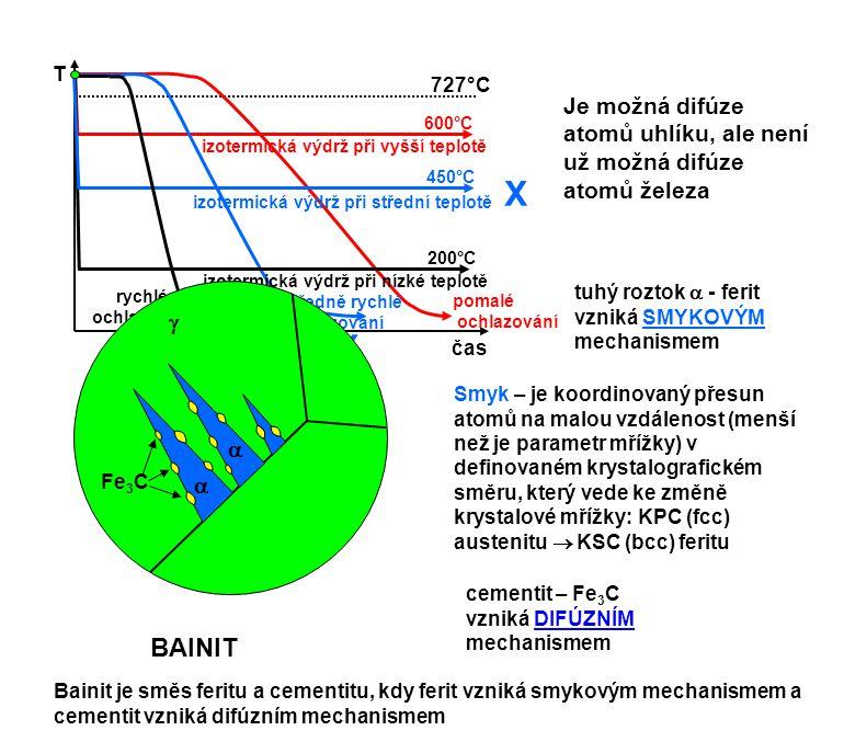 T čas 727°C 600°C izotermická výdrž při vyšší teplotě pomalé ochlazování středně rychlé ochlazování 200°C izotermická výdrž při nízké teplotě 450°C iz