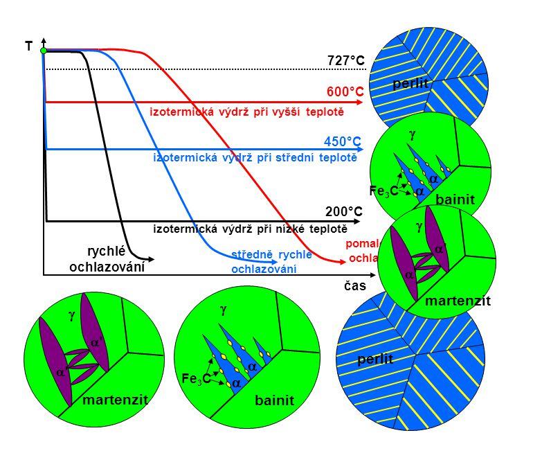    Fe 3 C T čas 727°C 600°C izotermická výdrž při vyšší teplotě pomalé ochlazování středně rychlé ochlazování 200°C izotermická výdrž při nízké tep