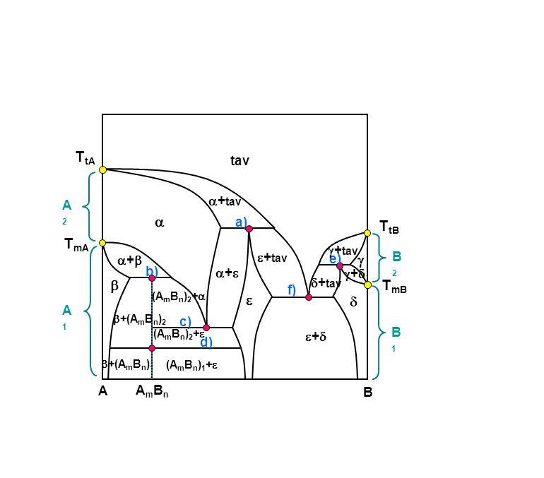 A B tav ++   +(A m B n ) 1  (A m B n ) 2 +   ++ ++  ++  a) d) c) f) A2A2 B1B1 B2B2 A1A1 AmBnAmBn b) e)  + tav (A m B n ) 2 + 
