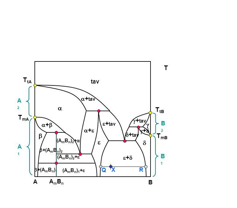 A B tav ++   +(A m B n ) 1  (A m B n ) 2 +   ++ ++  ++  A2A2 B1B1 B2B2 A1A1 AmBnAmBn  + tav (A m B n ) 2 +  (A m B n ) 1 + 