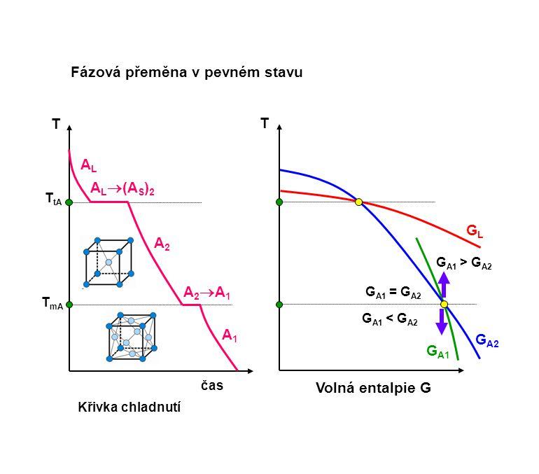 GLGL Křivka chladnutí čas T tA ALAL A L  (A S ) 2 T Volná entalpie G T G A2 G A1 = G A2 Fázová přeměna v pevném stavu T mA A2A2 A2A1A2A1 A1A1 G A1