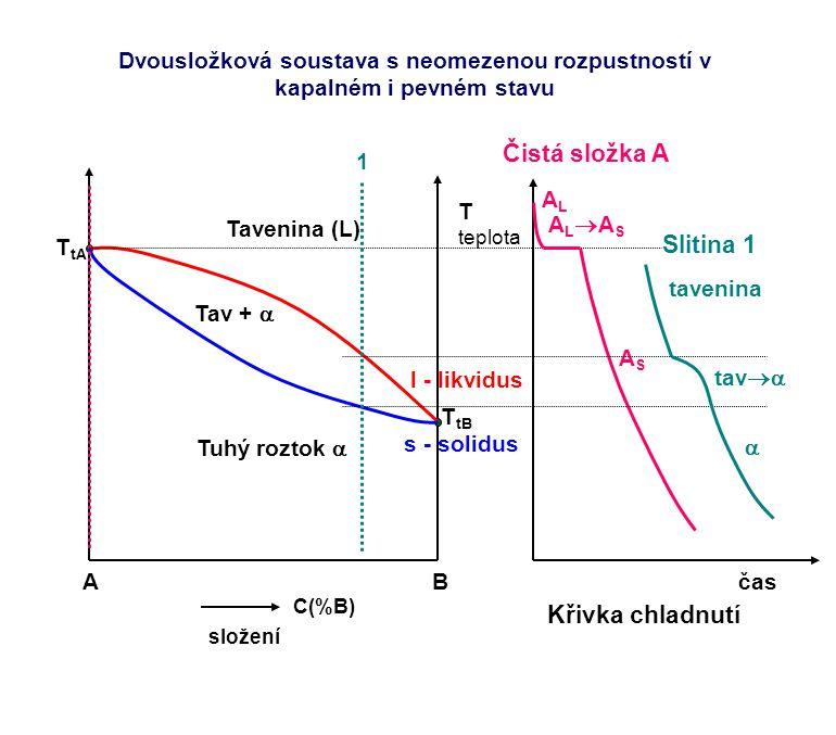 AB C(%B) složení T teplota T tA T tB l - likvidus s - solidus Tavenina (L) Tuhý roztok  Tav +  Křivka chladnutí čas ALAL ALASALAS ASAS 1 Čistá slo