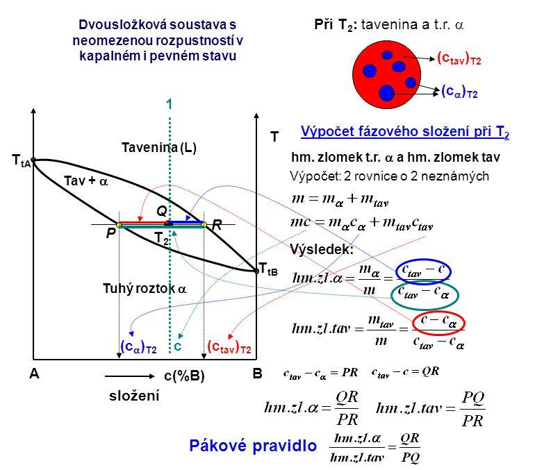 Při T 2 : tavenina a t.r.  (c  ) T2 (c tav ) T2 AB c(%B) složení T T tA T tB Tavenina (L) Tuhý roztok  Tav +  1 T2T2 c (c  ) T2 (c tav ) T2 Výpoč