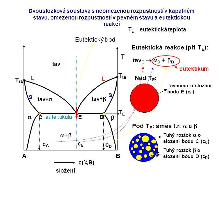 AB c(%B) složení T T tA T tB TETE T E – eutektická teplota L L S S tav   tav+  tav+   Eutektický bod E eutektikála C D cEcE Eutektická reakce (