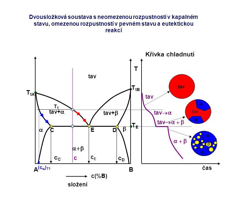 T AB c(%B) složení T tA T tB TETE tav   tav+  tav+   E C D cEcE cCcC cDcD c čas Křivka chladnutí tav tav   tav        tav    
