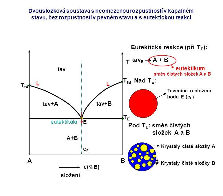 AB c(%B) složení T T tA T tB TETE L L tav tav+ A tav+ B E eutektikála A+B cEcE Eutektická reakce (při T E ): tav E  A + B Nad T E : Tavenina o složen