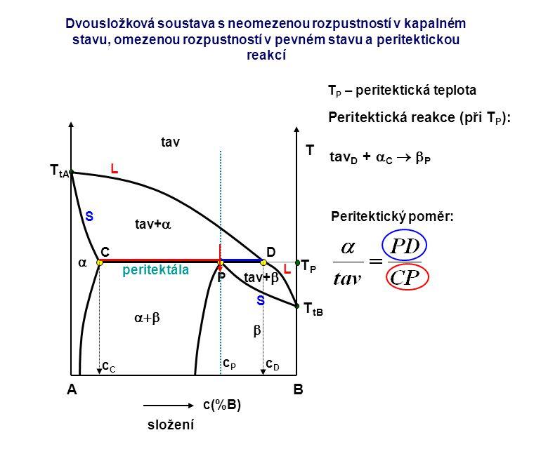 AB c(%B) složení T T tA T tB TPTP L L tav tav+  tav+  P peritektála  cPcP T P – peritektická teplota CD   cCcC S S cDcD Peritektická reakce (př