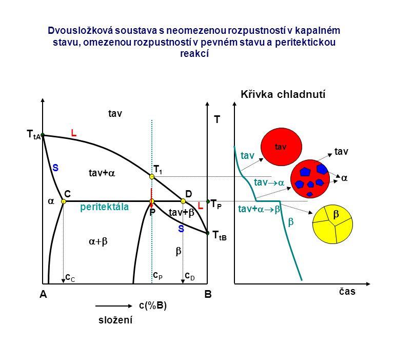 AB c(%B) složení T T tA T tB TPTP L L tav tav+  tav+  P peritektála  cPcP CD   cCcC S S cDcD čas Křivka chladnutí tav  T1T1 tav  tav  tav+