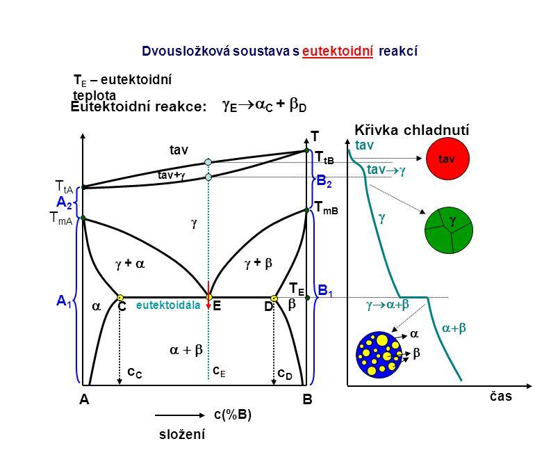 AB c(%B) složení T TETE E cEcE C D cCcC cDcD čas Křivka chladnutí tav Dvousložková soustava s eutektoidní reakcí T mA T tA tav     +   +  