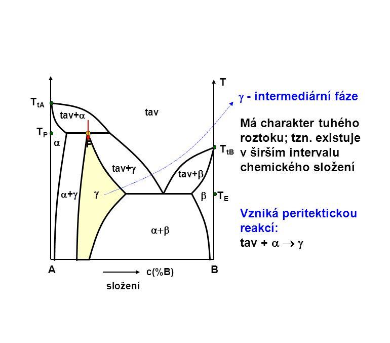 AB c(%B) složení T ++ tav+   tav    tav+  TETE T tB T tA TPTP P tav+   - intermediární fáze Má charakter tuhého roztoku; tzn. existuje v