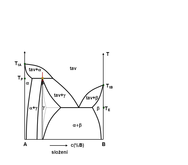 AB c(%B) složení T ++ tav+   tav    tav+  TETE T tB T tA TPTP P tav+ 