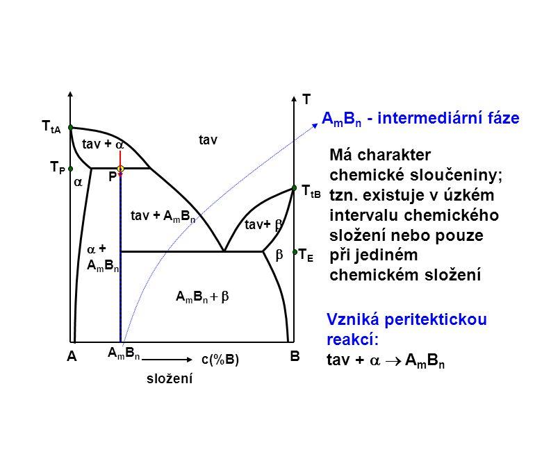 AB c(%B) složení T  +AmBn +AmBn tav+  A m B n  tav   tav +  TETE T tB T tA TPTP tav + A m B n A m B n - intermediární fáze Má charakter chemi