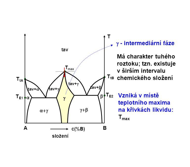 AB c(%B) složení T tav    T E2 T tB T tA T E1 T max tav+   tav+  tav+    - intermediární fáze Má charakter tuhého roztoku; tzn. existuje