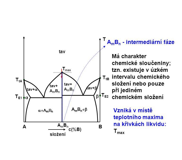 AB c(%B) složení T tav   T E2 T tB T tA T E1 T max tav+   A m B n tav+  tav+ A m B n A m B n  A m B n - intermediární fáze Vzniká v místě tepl