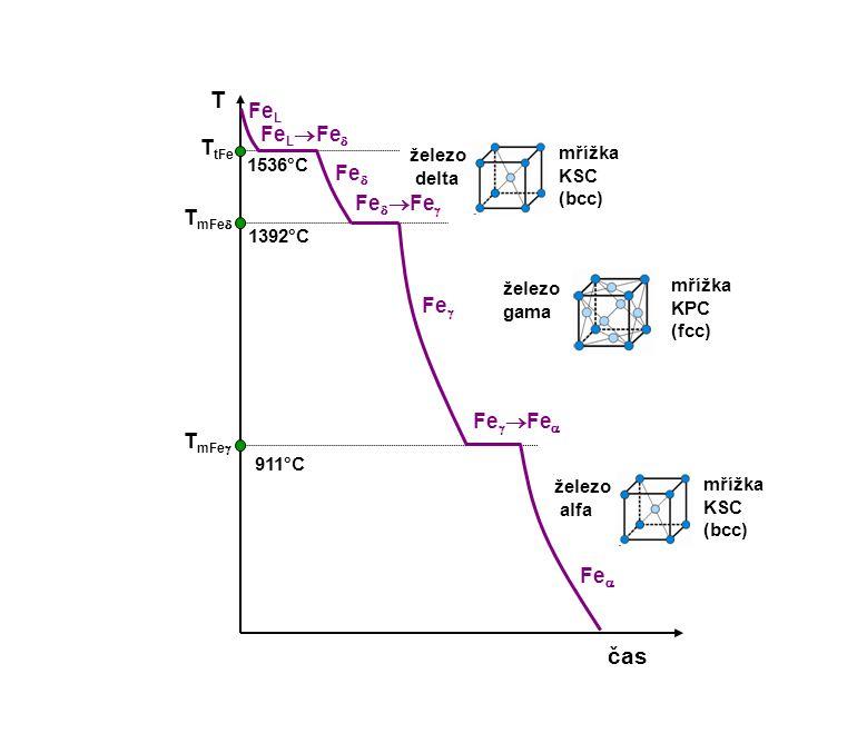 T čas T tFe 1536°C Fe L Fe L  Fe  T mFe  1392°C Fe  železo delta mřížka KSC (bcc) Fe   Fe  T mFe  911°C Fe  železo gama mřížka KPC (fcc) Fe 