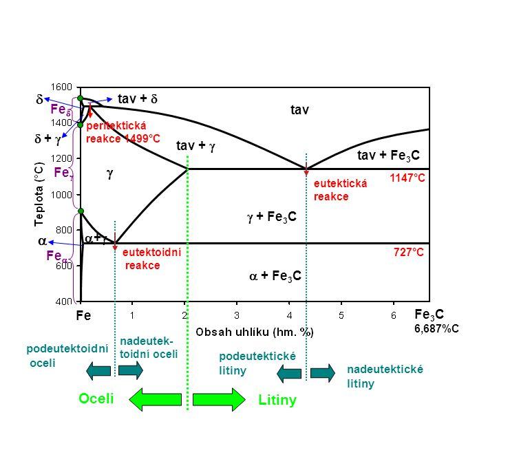 Fe  Fe  Fe  Fe 3 C 6,687%C peritektická reakce 1499°C eutektická reakce eutektoidní reakce 1147°C 727°C    tav tav +   +  tav +  tav + Fe 3
