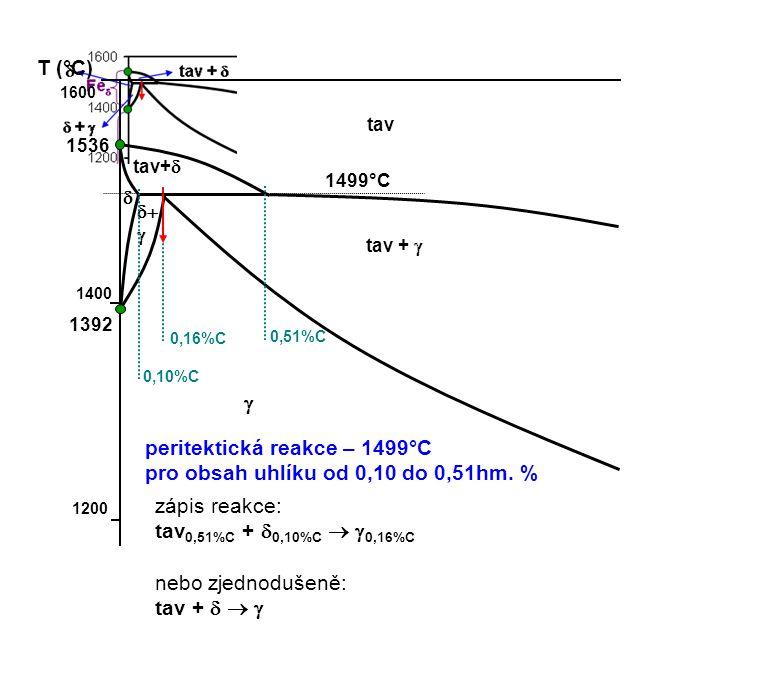 1600 T (°C) 1400 1200 1536 1392 tav  tav+     tav +  0,10%C 0,16%C 0,51%C peritektická reakce – 1499°C pro obsah uhlíku od 0,10 do 0,51hm. % 14