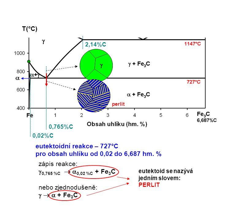 T(°C) 0,02%C 0,765%C eutektoidní reakce – 727°C pro obsah uhlíku od 0,02 do 6,687 hm. % zápis reakce:  0,765 %C   0,02 %C + Fe 3 C nebo zjednodušen