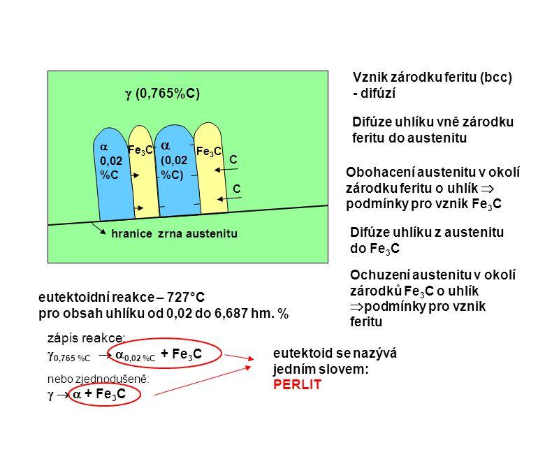   (0,765%C) eutektoidní reakce – 727°C pro obsah uhlíku od 0,02 do 6,687 hm. % zápis reakce:  0,765 %C   0,02 %C + Fe 3 C nebo zjednodušeně:  