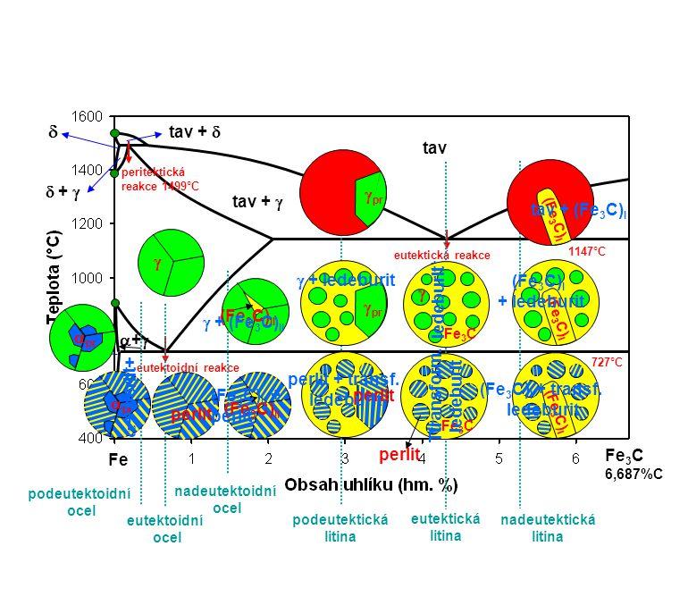 Fe 3 C 6,687%C peritektická reakce 1499°C eutektická reakce eutektoidní reakce 1147°C 727°C    tav tav +   +  tav +  tav + Fe 3 C  + Fe 3 C +