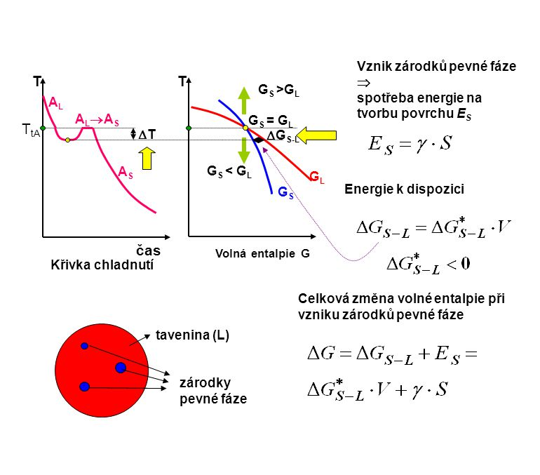 Křivka chladnutí čas T tA ALASALAS ASAS T GLGL Volná entalpie G T GSGS G S = G L G S >G L G S < G L ALAL TT  G S-L tavenina (L) zárodky pevné fáz
