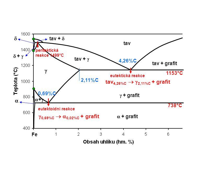 peritektická reakce 1499°C eutektická reakce eutektoidní reakce 1153°C 738°C    tav tav +   +  tav +  tav + grafit  + grafit ++  + grafit