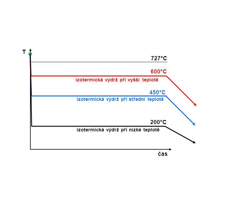 T čas 727°C 600°C izotermická výdrž při vyšší teplotě 450°C izotermická výdrž při střední teplotě 200°C izotermická výdrž při nízké teplotě