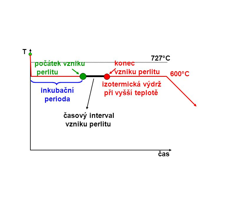 T čas 727°C 600°C izotermická výdrž při vyšší teplotě počátek vzniku perlitu konec vzniku perlitu inkubační perioda časový interval vzniku perlitu