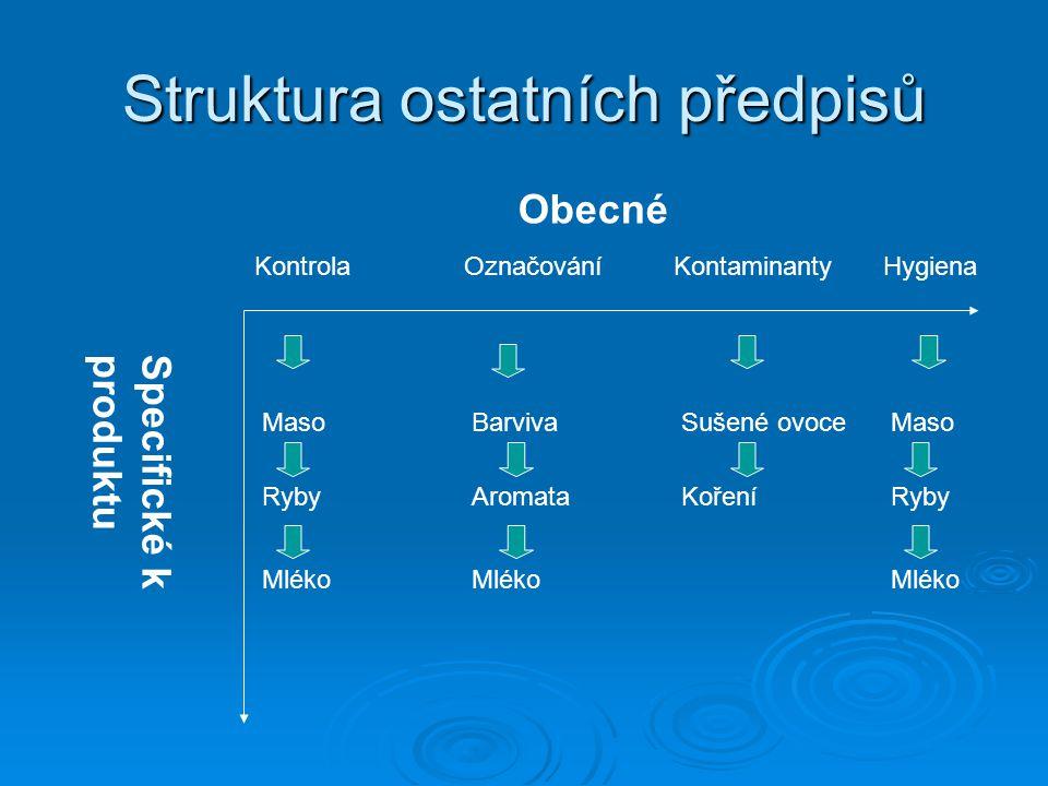 Struktura ostatních předpisů Specifické k produktu Obecné KontrolaOznačováníKontaminantyHygiena MasoBarvivaSušené ovoceMaso RybyAromataKořeníRyby Mlék