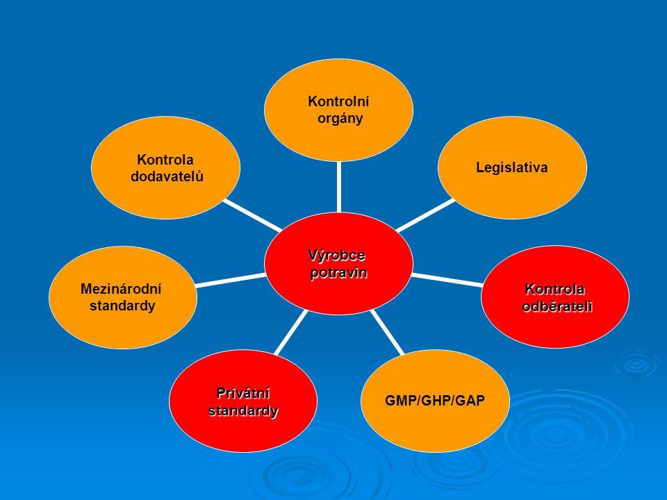 Výrobcepotravin Kontrolní orgány Legislativa Kontrola odběrateli odběrateli GMP/GHP/GAPPrivátnístandardy Mezinárodní standardy Kontrola dodavatelů