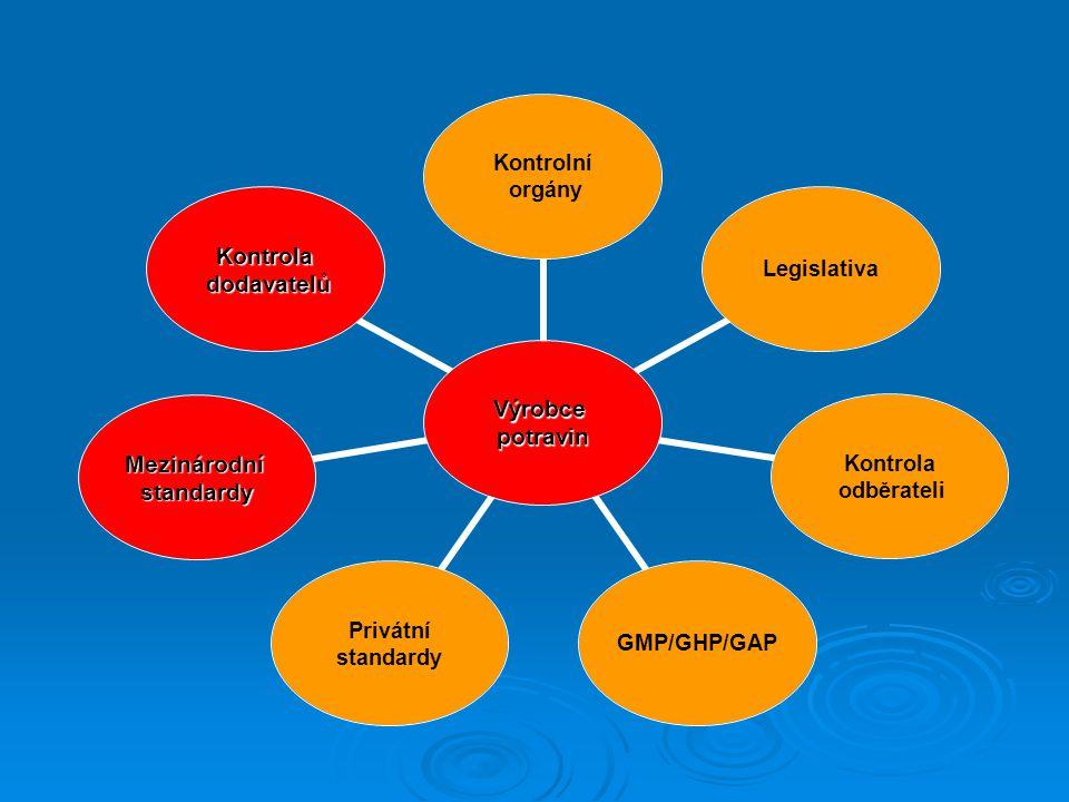 Výrobcepotravin Kontrolní orgány Legislativa Kontrola odběrateli GMP/GHP/GAP Privátní standardy Mezinárodnístandardy Kontrola dodavatelů dodavatelů